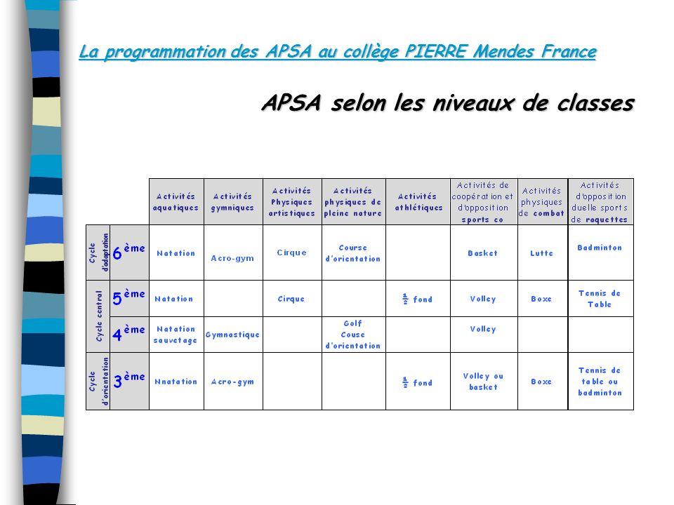 La programmation des APSA au collège PIERRE Mendes France APSA selon les niveaux de classes