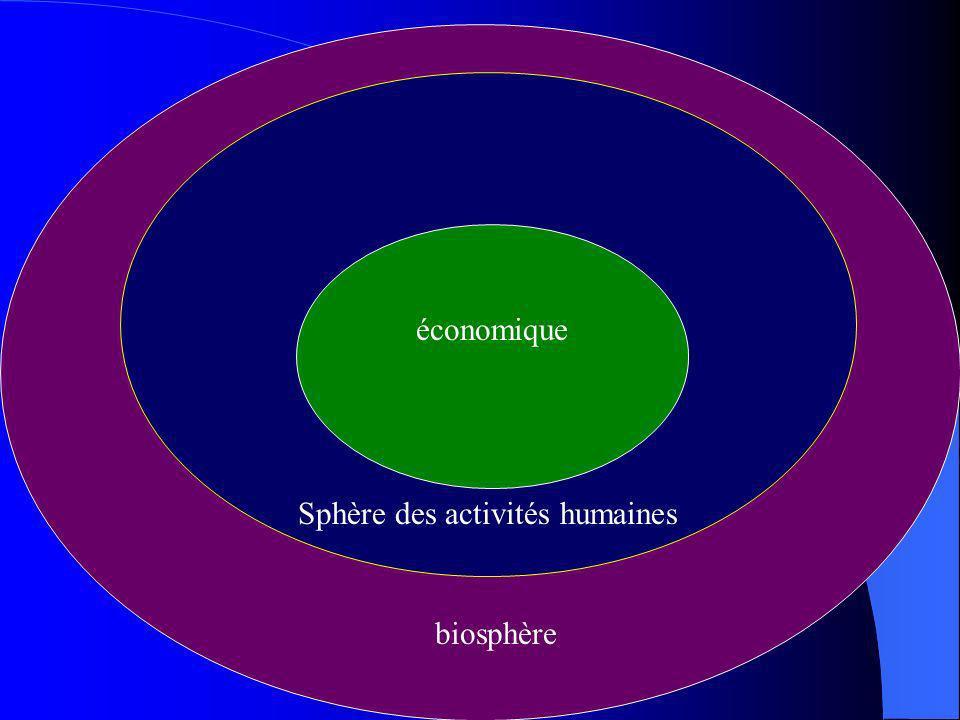 Jean François Le Clanche, Agrocampus Rennes, Novembre 2007. économique Sphère des activités humaines biosphère