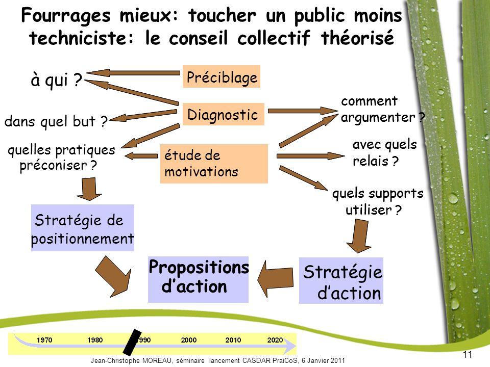 11 Jean-Christophe MOREAU, séminaire lancement CASDAR PraiCoS, 6 Janvier 2011 Préciblage Diagnostic positionnemen daction à qui .