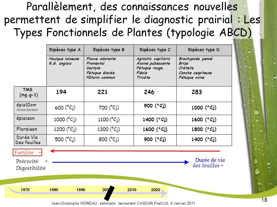 18 Jean-Christophe MOREAU, séminaire lancement CASDAR PraiCoS, 6 Janvier 2011 Parallèlement, des connaissances nouvelles permettent de simplifier le diagnostic prairial : Les Types Fonctionnels de Plantes (typologie ABCD) 1400 (°Cj) 900 (°Cj) 800 (°Cj) 500 (°Cj) Durée Vie des 1000 (°Cj) 900 (°Cj) 700 (°Cj) 600 (°Cj) épis10cm N nonlimitant 1600 (°Cj) 1400 (°Cj) 1100 (°Cj) 1000 (°Cj) épiaison 1800 (°Cj) 1600 (°Cj) 1300 (°Cj) 1200 (°Cj) Floraison 283 d 246+/-3.6 c 221+/-3.3 b 194+/-4 a TMS (mg.g-1) Brachypodepenné Brize Crételle Canche cespiteuse Fétuque ovine Agrostiscapillaris Avoine pubescente Fétuque rouge Fléole Trisète Flouve odorante Fromental Dactyle Fétuqueélevée Pâturin commun Houlque laineuse R.G.