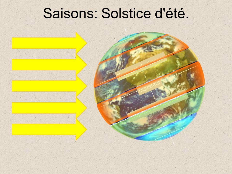 Saisons: Solstice d'été. Tropique du Cancer Tropique du Capricorne Equateur