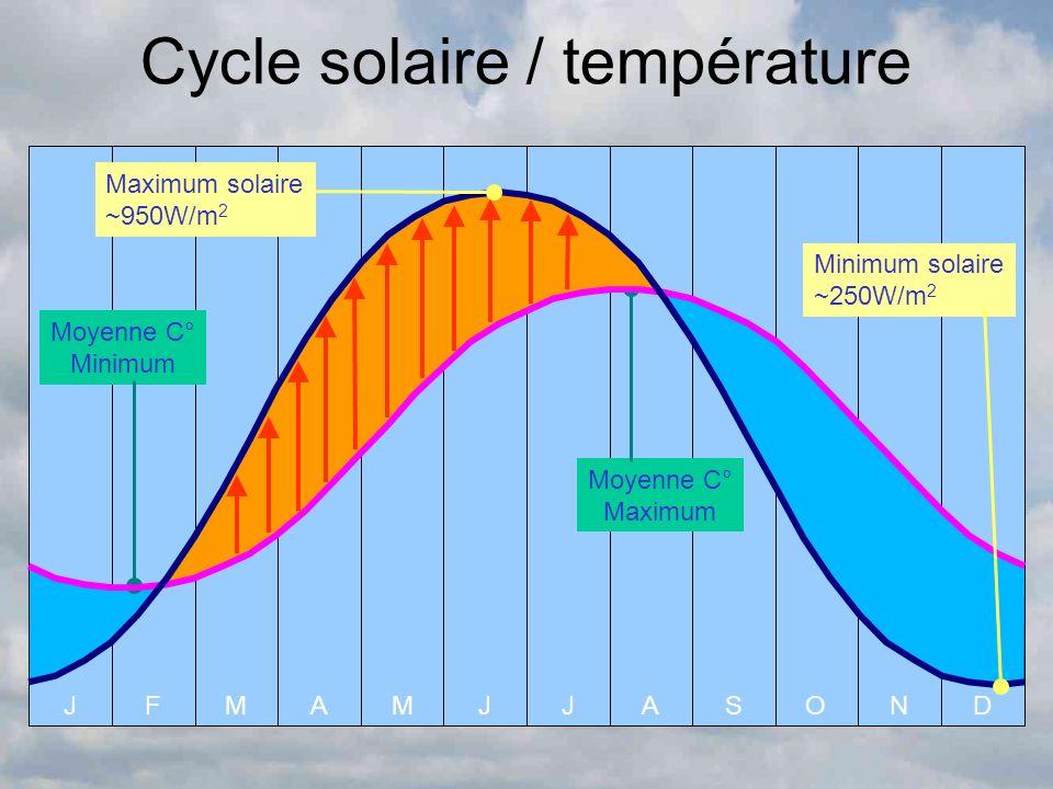 AOSND Cycle solaire / température JFAMMJJ Moyenne C° Minimum Moyenne C° Maximum Minimum solaire ~250W/m 2 Maximum solaire ~950W/m 2
