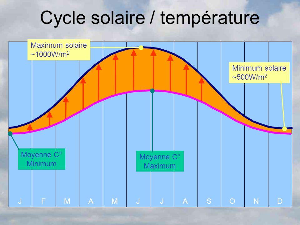 AOSND Cycle solaire / température JFAMMJJ Moyenne C° Minimum Moyenne C° Maximum Minimum solaire ~500W/m 2 Maximum solaire ~1000W/m 2