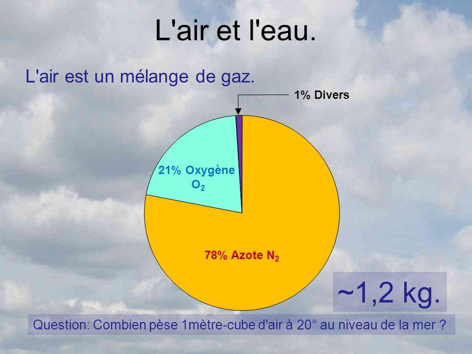 L'air et l'eau. L'air est un mélange de gaz. 78% Azote N 2 21% Oxygène O 2 1% Divers Question: Combien pèse 1mètre-cube d'air à 20° au niveau de la me