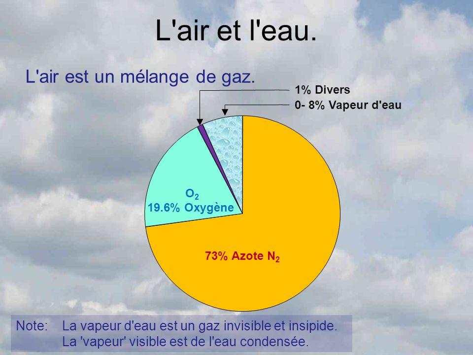 L'air et l'eau. L'air est un mélange de gaz. 73% Azote N 2 O 2 19.6% Oxygène 1% Divers 0- 8% Vapeur d'eau Note: La vapeur d'eau est un gaz invisible e