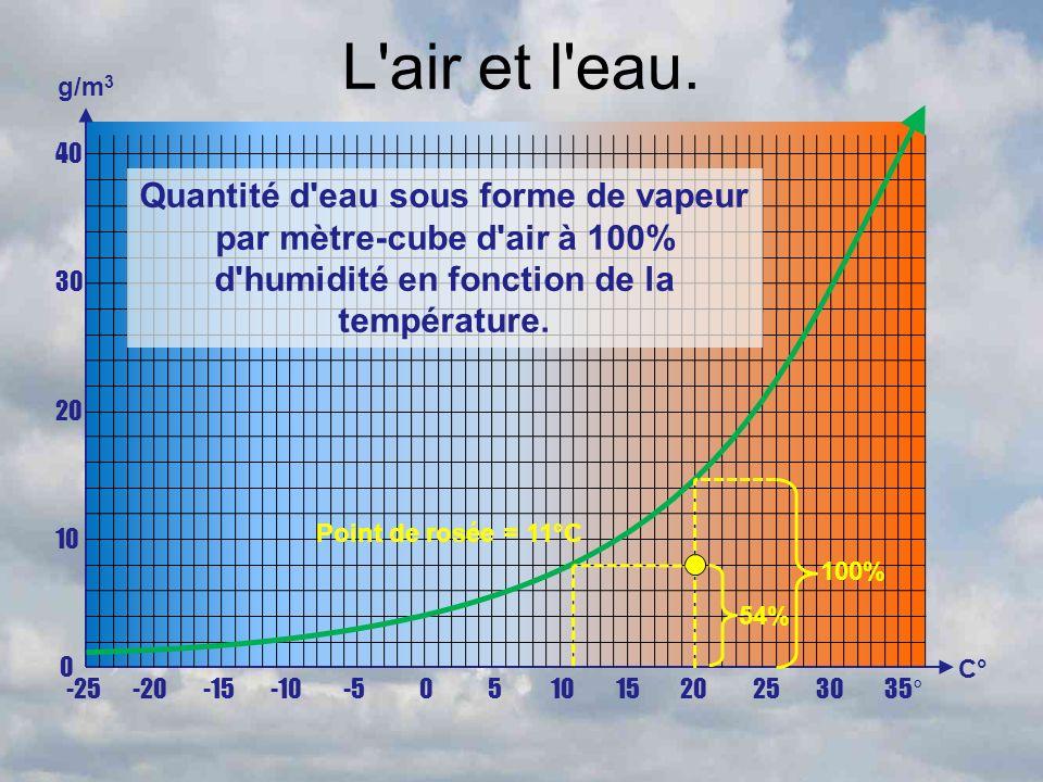 L'air et l'eau. -25 -20 -15 -10 -5 0 5 10 15 20 25 30 35° C° 40 30 20 10 0 g/m 3 Quantité d'eau sous forme de vapeur par mètre-cube d'air à 100% d'hum