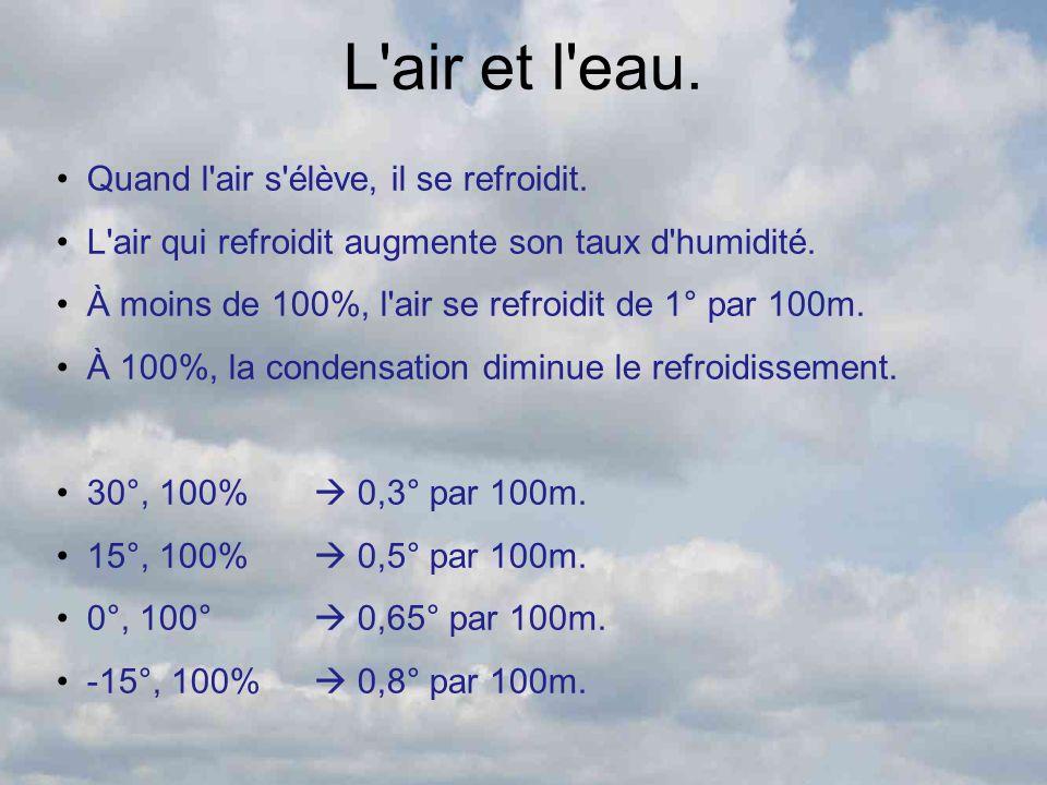 L'air et l'eau. Quand l'air s'élève, il se refroidit. L'air qui refroidit augmente son taux d'humidité. À moins de 100%, l'air se refroidit de 1° par