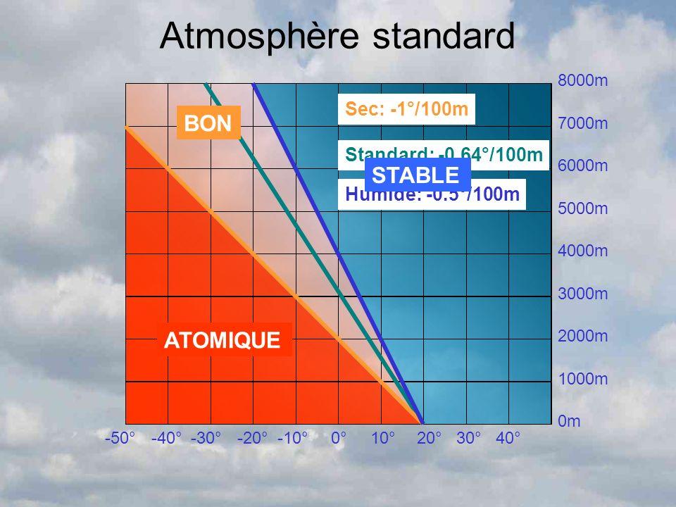 Atmosphère standard 8000m 7000m 6000m 5000m 4000m 3000m 2000m 1000m 0m -50°-40°-30°-20°-10°0°10°20°30°40° Standard: -0.64°/100m Sec: -1°/100m Humide: