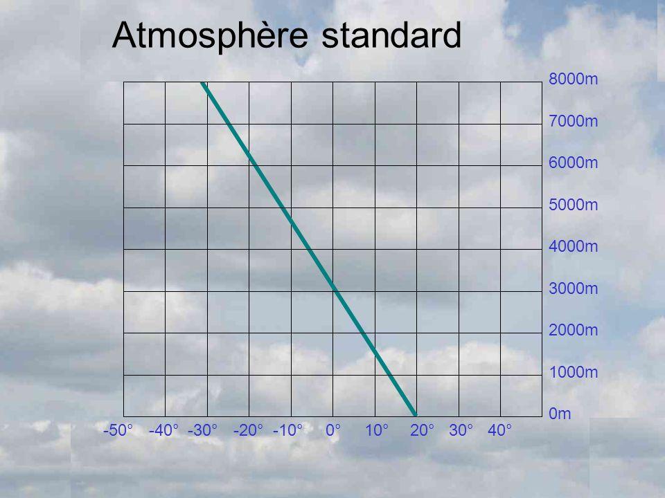 Atmosphère standard 8000m 7000m 6000m 5000m 4000m 3000m 2000m 1000m 0m -50°-40°-30°-20°-10°0°10°20°30°40°