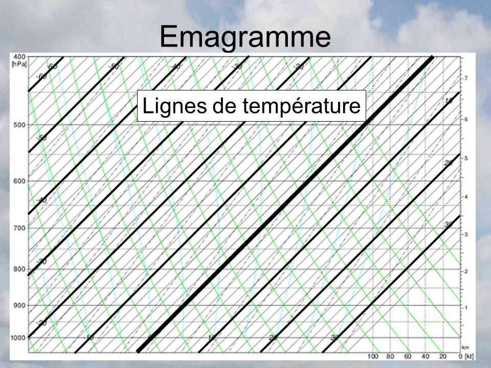 Emagramme Lignes de température