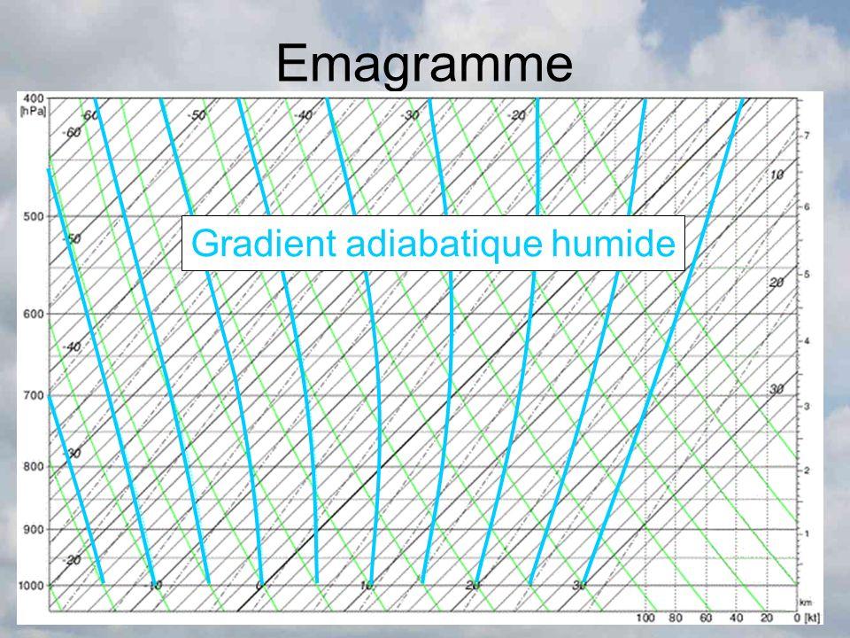 Emagramme Gradient adiabatique humide