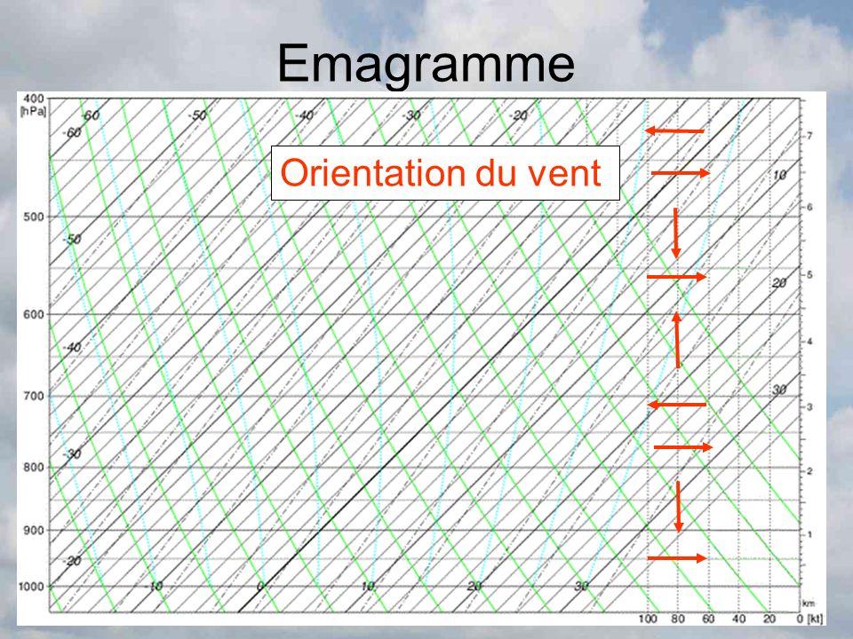 Emagramme Orientation du vent