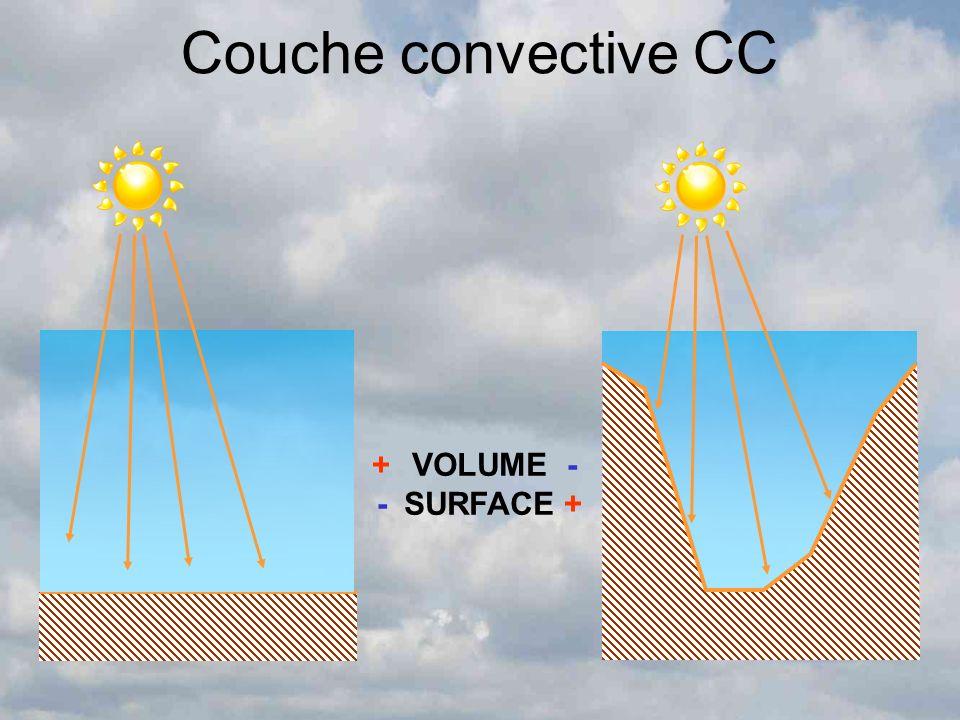 Couche convective CC VOLUME SURFACE + - - +