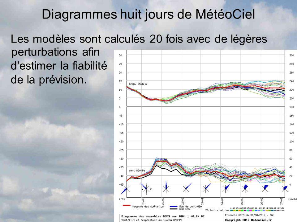 Diagrammes huit jours de MétéoCiel Les modèles sont calculés 20 fois avec de légères perturbations afin d'estimer la fiabilité de la prévision.