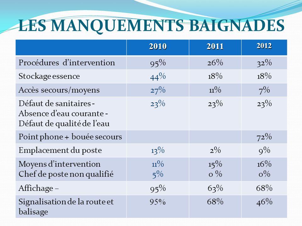 LES MANQUEMENTS BAIGNADES 201020112012 Procédures dintervention95%26%32% Stockage essence44%18% Accès secours/moyens27%11%7% Défaut de sanitaires - Ab