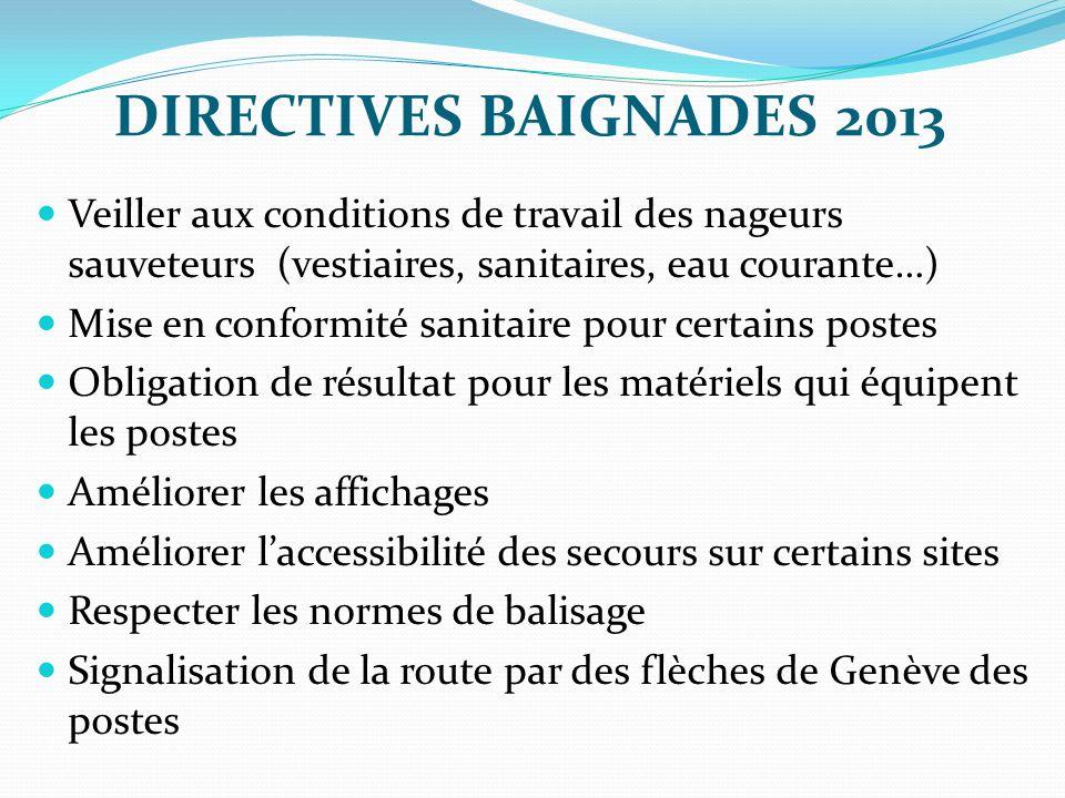 DIRECTIVES BAIGNADES 2013 Veiller aux conditions de travail des nageurs sauveteurs (vestiaires, sanitaires, eau courante…) Mise en conformité sanitair
