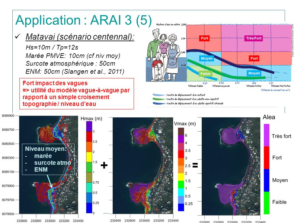 12 Matavai (scénario centennal): Hs=10m / Tp=12s Marée PMVE: 10cm (cf niv moy) Surcote atmosphérique : 50cm ENM: 50cm (Slangen et al., 2011) Fort impact des vagues => utilité du modèle vague-à-vague par rapport à un simple croisement topographie / niveau deau += Application : ARAI 3 (5) Niveau moyen: -marée -surcote atmo -ENM