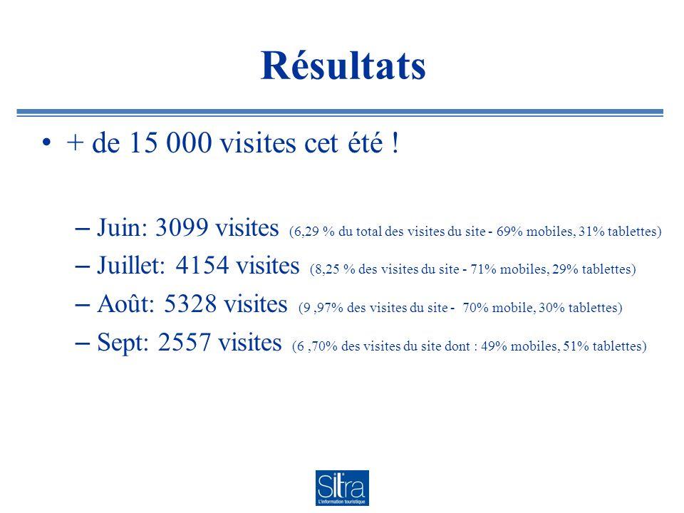 Résultats + de 15 000 visites cet été .