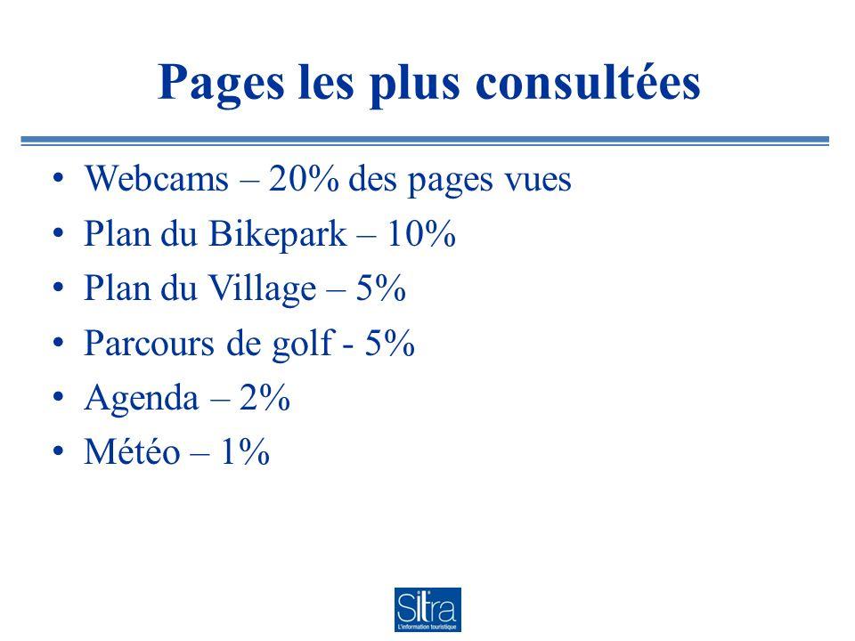 Pages les plus consultées Webcams – 20% des pages vues Plan du Bikepark – 10% Plan du Village – 5% Parcours de golf - 5% Agenda – 2% Météo – 1%