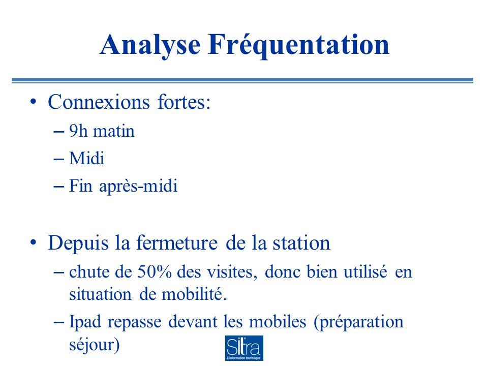 Analyse Fréquentation Connexions fortes: – 9h matin – Midi – Fin après-midi Depuis la fermeture de la station – chute de 50% des visites, donc bien utilisé en situation de mobilité.