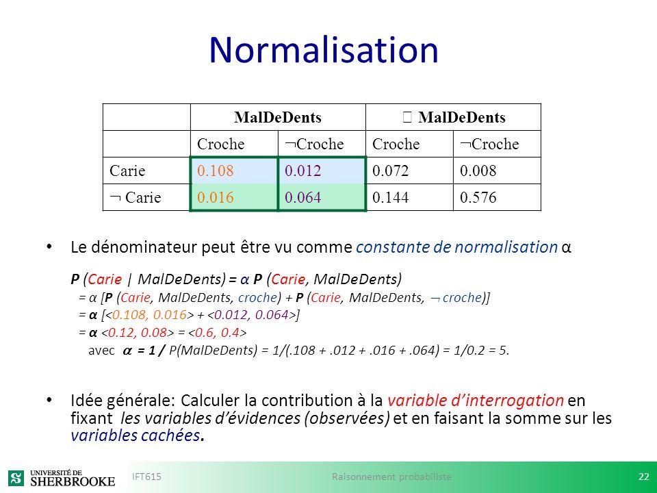 Normalisation Le dénominateur peut être vu comme constante de normalisation α P (Carie | MalDeDents) = α P (Carie, MalDeDents) = α [P (Carie, MalDeDen