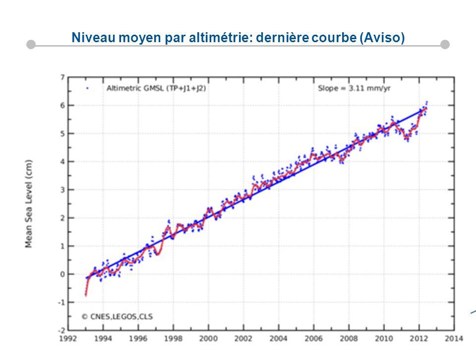 Ocean observation satellites-; Juliette Lambin, CNES 5 Niveau moyen par altimétrie: dernière courbe (Aviso)