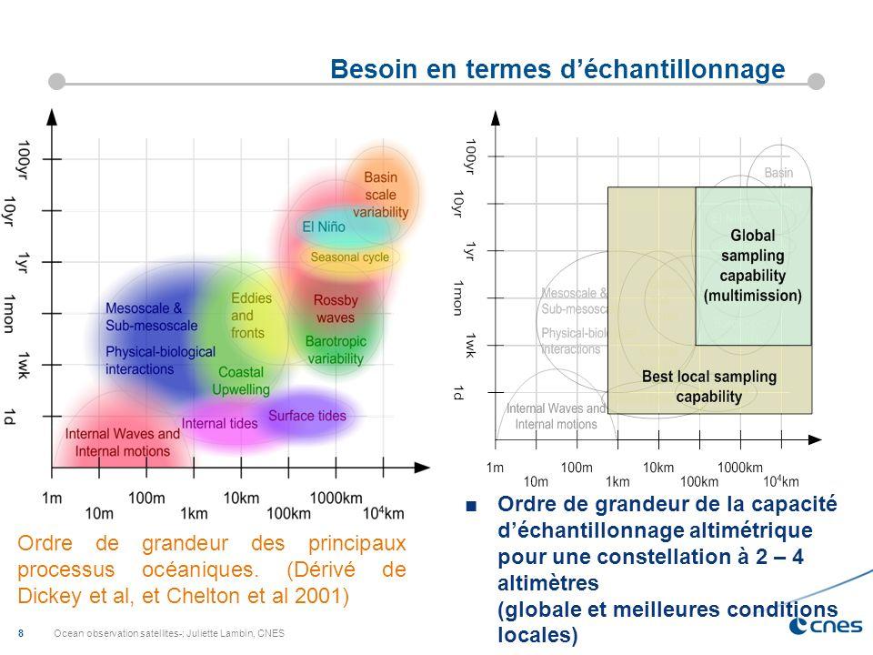 Ocean observation satellites-; Juliette Lambin, CNES 8 Besoin en termes déchantillonnage Ordre de grandeur des principaux processus océaniques. (Dériv