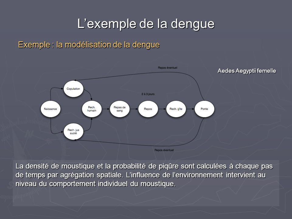 La densité de moustique et la probabilité de piqûre sont calculées à chaque pas de temps par agrégation spatiale. Linfluence de lenvironnement intervi