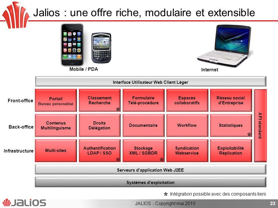 23 Interface Utilisateur Web Client Léger Portail Bureau personalisé Intégration possible avec des composants tiers Mobile / PDA Internet Classement R