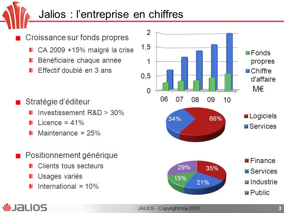 3 Jalios : lentreprise en chiffres Croissance sur fonds propres CA 2009 +15% malgré la crise Bénéficiaire chaque année Effectif doublé en 3 ans Straté