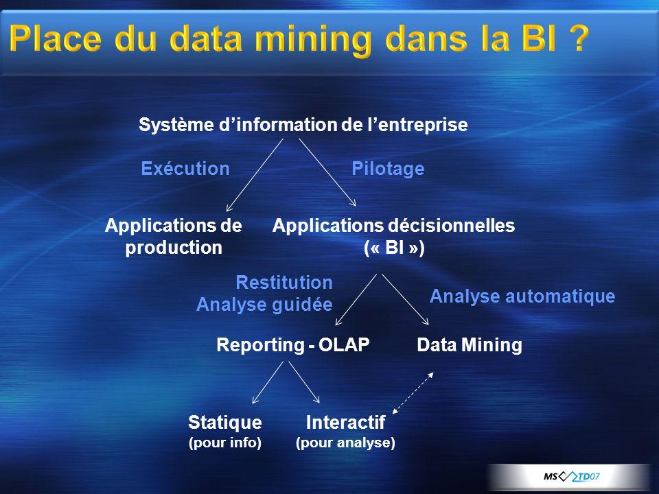 Objectif identique : extraire de linformation utile des données existantes lOLAP met laccent sur les outils de visualisation vs le data mining sur les outils de modélisation lOLAP donne les moyens de se faire une idée vs le data mining génère, teste et applique automatiquement les hypothèses