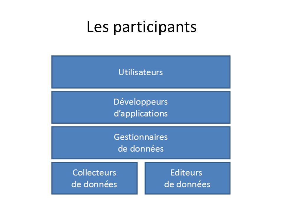 Les participants