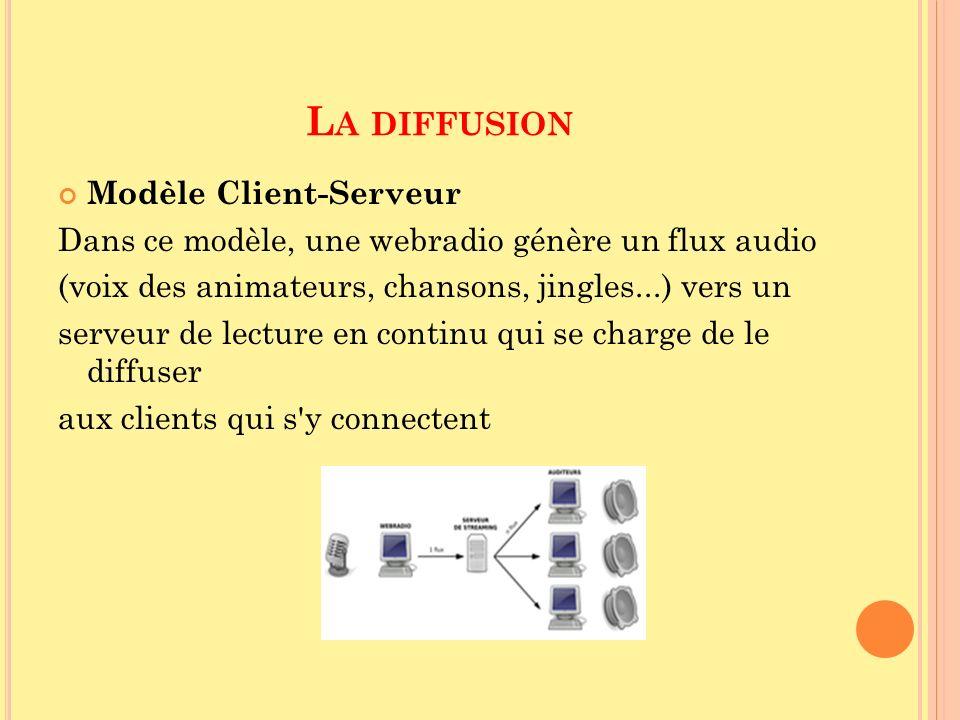 L A DIFFUSION Modèle Client-Serveur Dans ce modèle, une webradio génère un flux audio (voix des animateurs, chansons, jingles...) vers un serveur de l