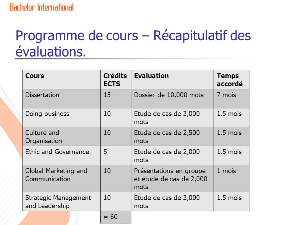 Programme de cours – Récapitulatif des évaluations. CoursCrédits ECTS EvaluationTemps accordé Dissertation15Dossier de 10,000 mots7 mois Doing busines