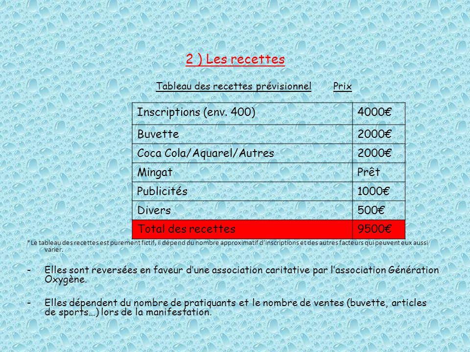 2 ) Les recettes Tableau des recettes prévisionnel Prix *Le tableau des recettes est purement fictif, il dépend du nombre approximatif dinscriptions e