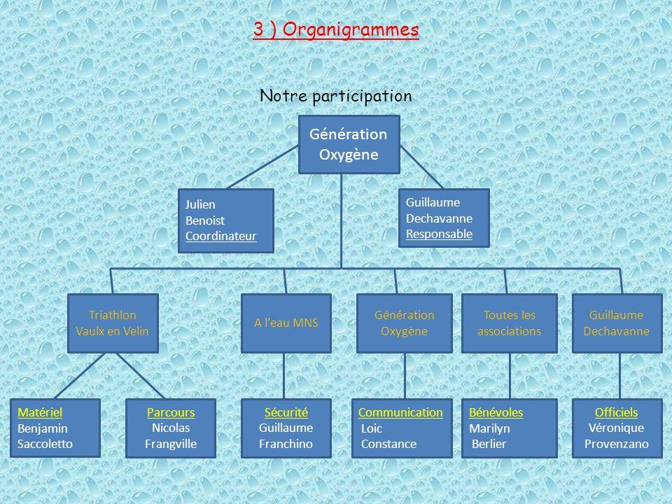3 ) Organigrammes Notre participation Génération Oxygène Julien Benoist Coordinateur Guillaume Dechavanne Responsable Matériel Benjamin Saccoletto Tri