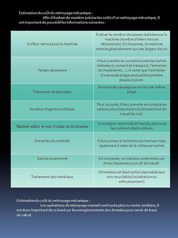 Estimation du coût du nettoyage mécanique : Afin dévaluer de manière précise les coûts dun nettoyage mécanique, il est important de possédé les informations suivantes : Surface nettoyé par la machine Evaluer le nombre de passes réalisées par la machine (nombre dallers retours nécessaires).