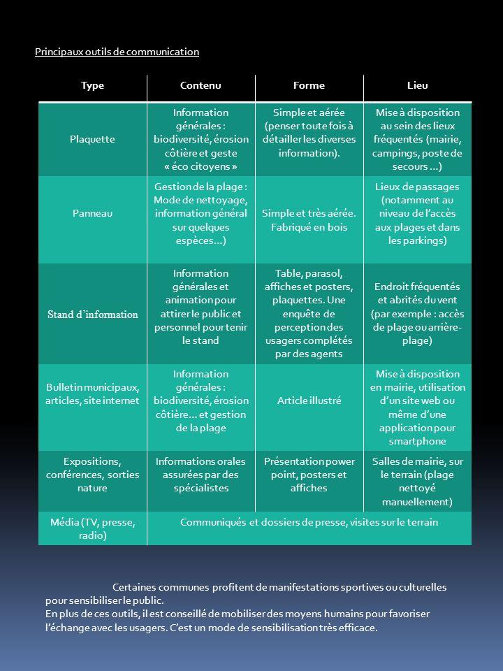 TypeContenuFormeLieu Plaquette Information générales : biodiversité, érosion côtière et geste « éco citoyens » Simple et aérée (penser toute fois à détailler les diverses information).