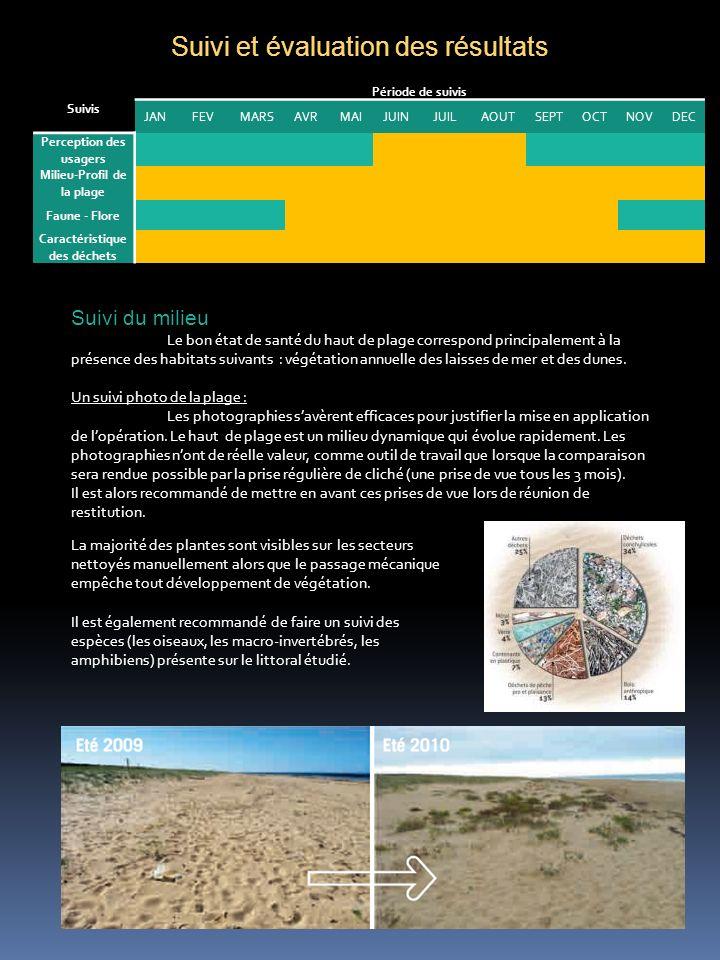 Suivi et évaluation des résultats Suivis Période de suivis JANFEVMARSAVRMAIJUINJUILAOUTSEPTOCTNOVDEC Perception des usagers Milieu-Profil de la plage