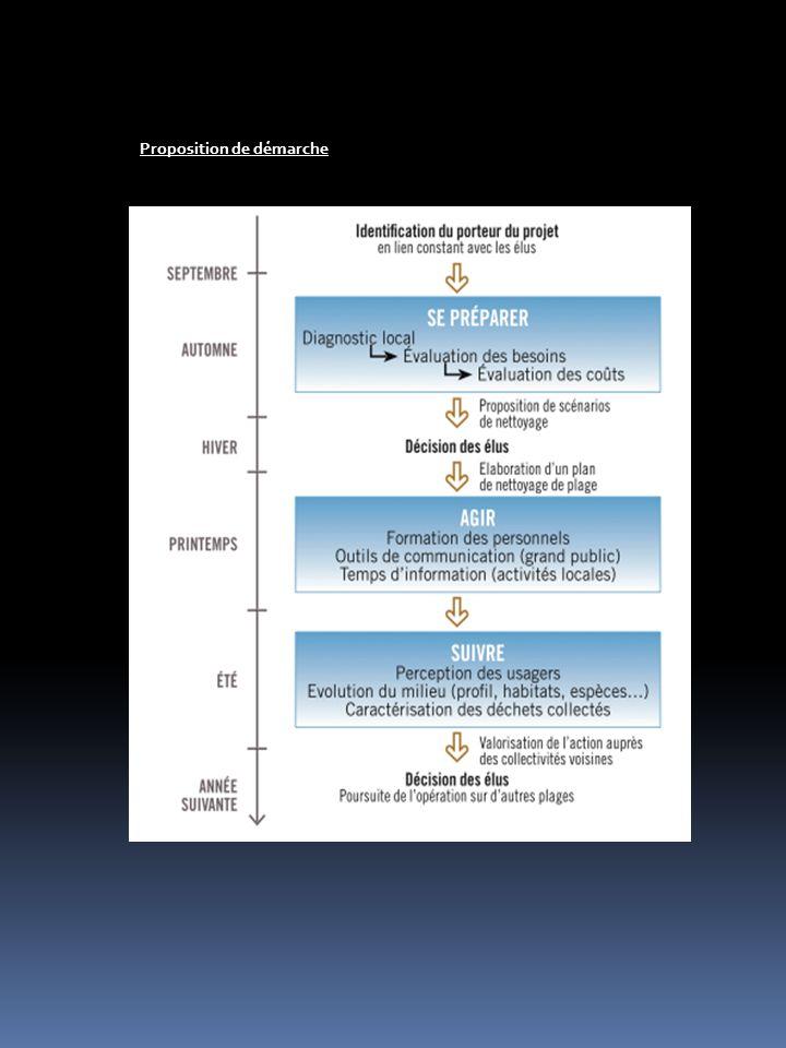 Nous définitions ces différents espaces de la manière suivantes : Différents niveaux d enjeuxDifférent type de zone Forts EnjeuxEnvironnementaux Très Forts EnjeuxTouristique Cette phase préparatoire dans le protocole est sans doute la plus importante.