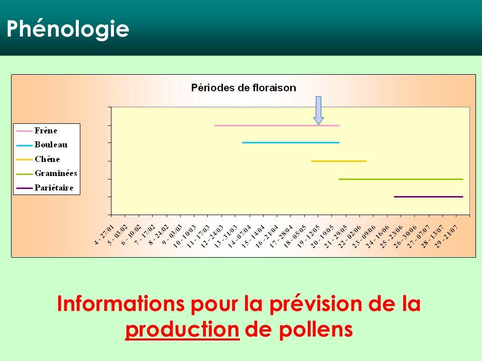 Informations pour la prévision de la production de pollens Phénologie