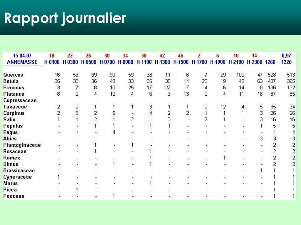 Rapport journalier