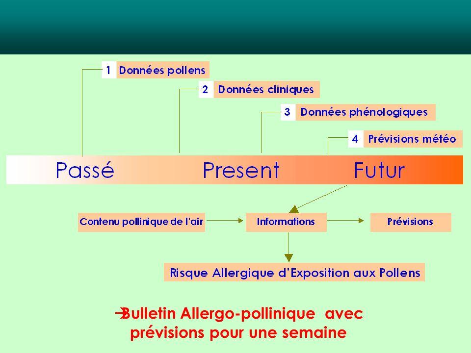 Bulletin Allergo-pollinique avec prévisions pour une semaine