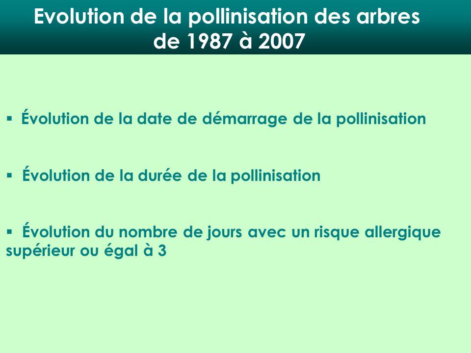 Evolution de la pollinisation des arbres de 1987 à 2007 Évolution de la date de démarrage de la pollinisation Évolution de la durée de la pollinisatio