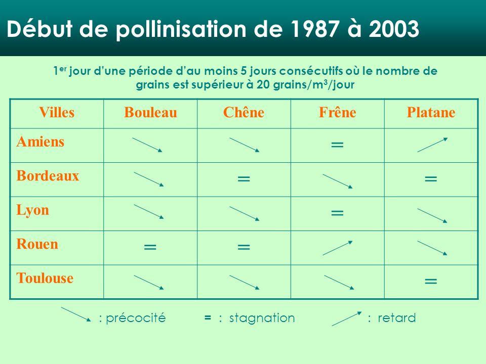 1 er jour dune période dau moins 5 jours consécutifs où le nombre de grains est supérieur à 20 grains/m 3 /jour VillesBouleauChêneFrênePlatane Amiens