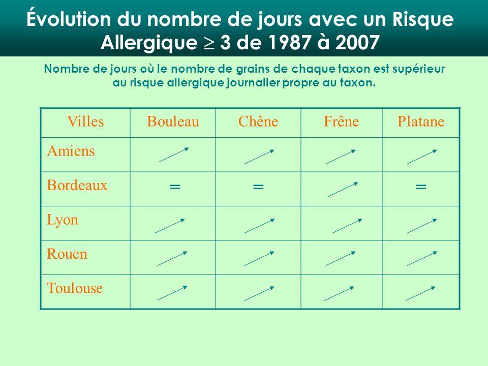 VillesBouleauChêneFrênePlatane Amiens Bordeaux === Lyon Rouen Toulouse Nombre de jours où le nombre de grains de chaque taxon est supérieur au risque
