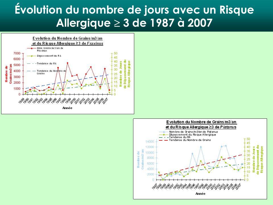 Évolution du nombre de jours avec un Risque Allergique 3 de 1987 à 2007