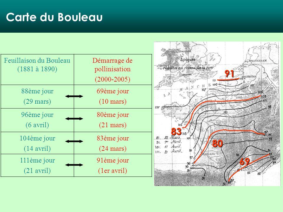 69 80 83 91 Feuillaison du Bouleau (1881 à 1890) Démarrage de pollinisation (2000-2005) 88ème jour (29 mars) 69ème jour (10 mars) 96ème jour (6 avril)