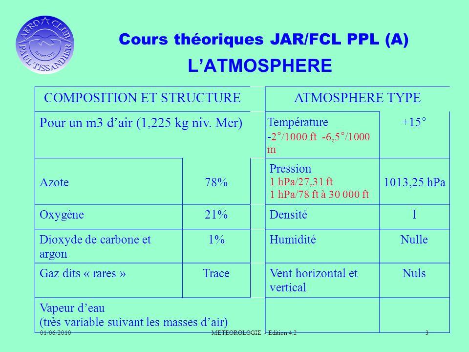 Cours théoriques JAR/FCL PPL (A) 01/06/2010METEOROLOGIE - Edition 4.23 LATMOSPHERE COMPOSITION ET STRUCTUREATMOSPHERE TYPE Pour un m3 dair (1,225 kg n