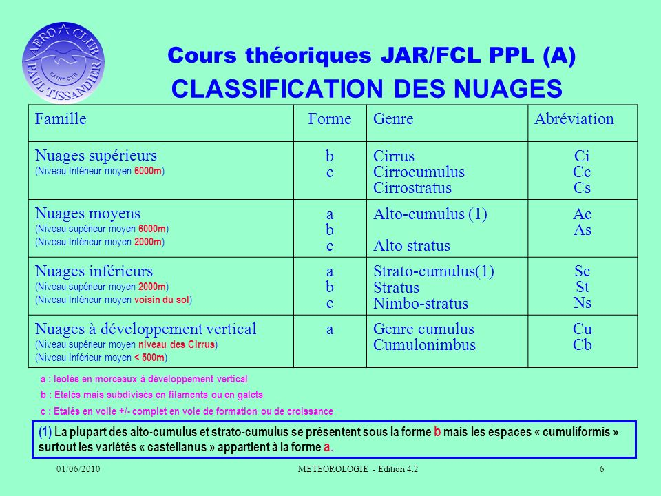 Cours théoriques JAR/FCL PPL (A) 01/06/2010METEOROLOGIE - Edition 4.26 CLASSIFICATION DES NUAGES FamilleFormeGenreAbréviation Nuages supérieurs (Nivea